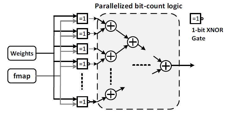 A GPU-Outperforming FPGA Accelerator Architecture for Binary